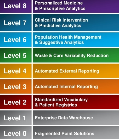The Eight Levels Of The Analytics Adoption Model Health
